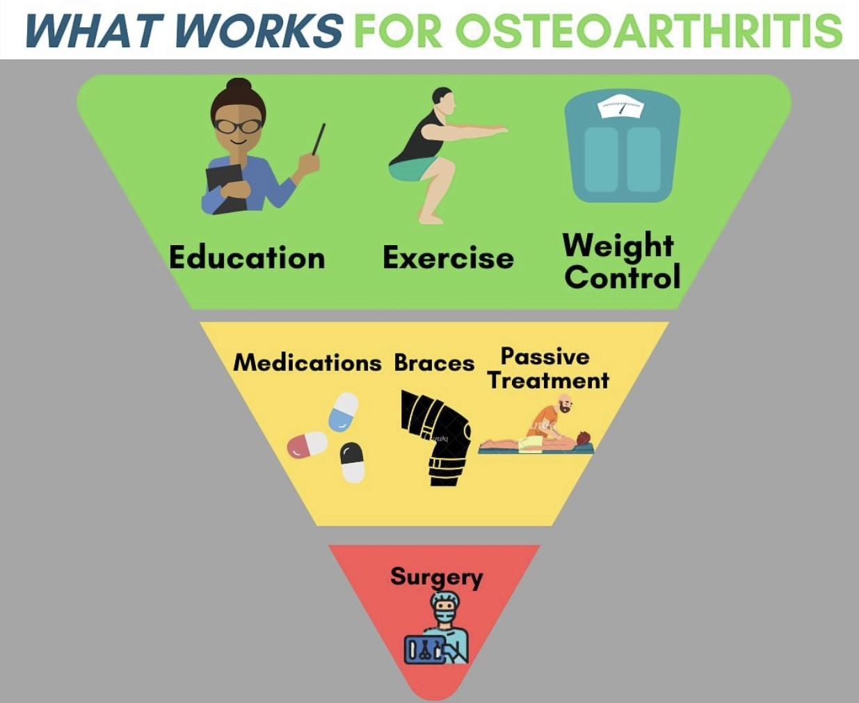 Trinity Rehab Tips: What Works for Osteoarthritis